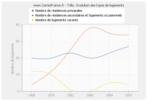 Trilla : Evolution des types de logements