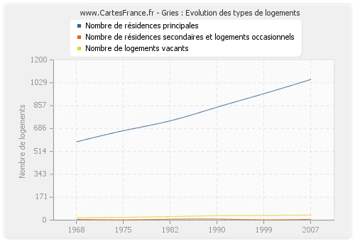 Gries : Evolution des types de logements