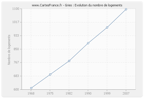 Gries : Evolution du nombre de logements
