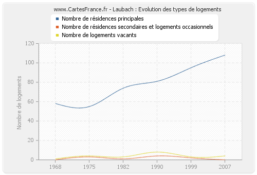 Laubach : Evolution des types de logements