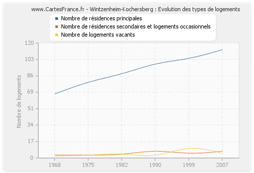 Wintzenheim-Kochersberg : Evolution des types de logements