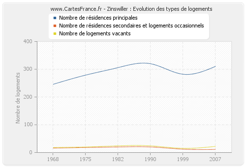 Zinswiller : Evolution des types de logements