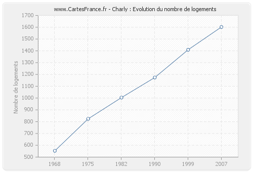 Charly : Evolution du nombre de logements