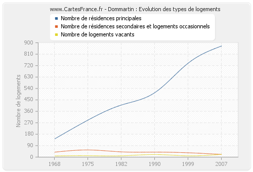 Dommartin : Evolution des types de logements