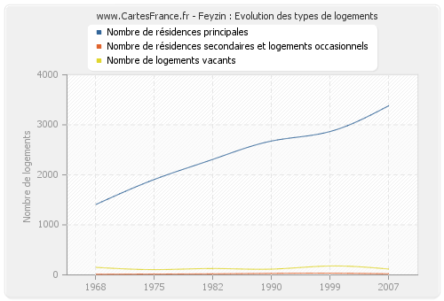 Feyzin : Evolution des types de logements