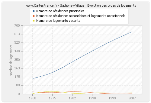 Sathonay-Village : Evolution des types de logements