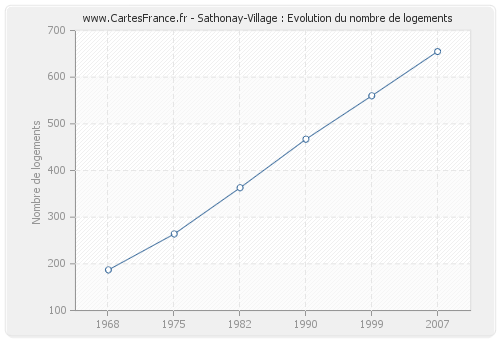 Sathonay-Village : Evolution du nombre de logements
