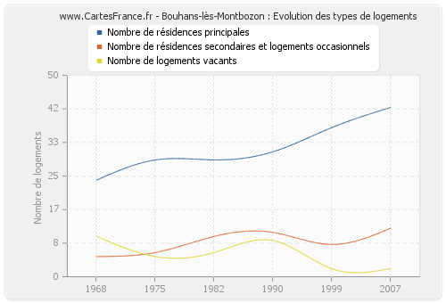 Bouhans-lès-Montbozon : Evolution des types de logements