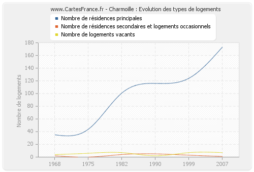 Charmoille : Evolution des types de logements
