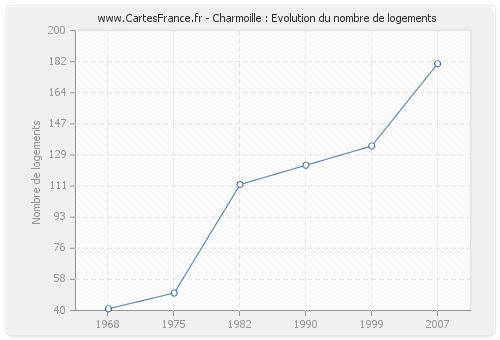 Charmoille : Evolution du nombre de logements