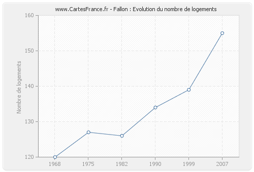 Fallon : Evolution du nombre de logements
