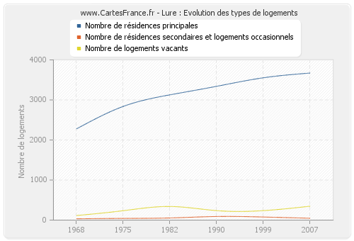 Lure : Evolution des types de logements