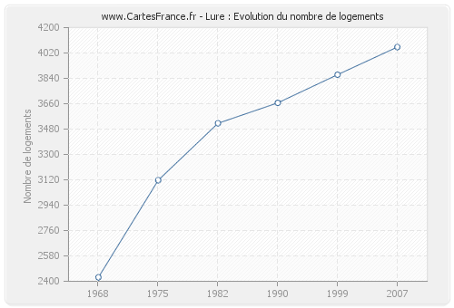 Lure : Evolution du nombre de logements