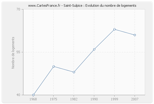 Saint-Sulpice : Evolution du nombre de logements