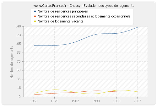 Chassy : Evolution des types de logements