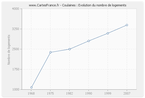 Coulaines : Evolution du nombre de logements