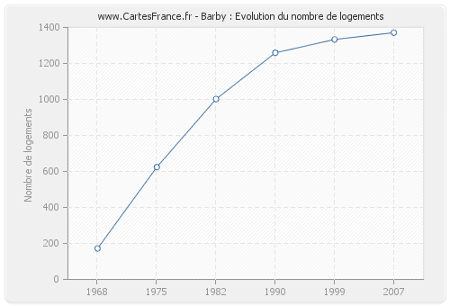 Barby : Evolution du nombre de logements
