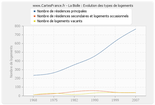 La Biolle : Evolution des types de logements