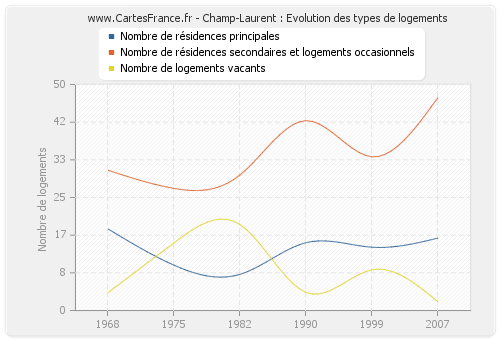 Champ-Laurent : Evolution des types de logements
