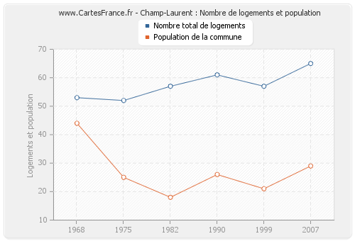 Champ-Laurent : Nombre de logements et population