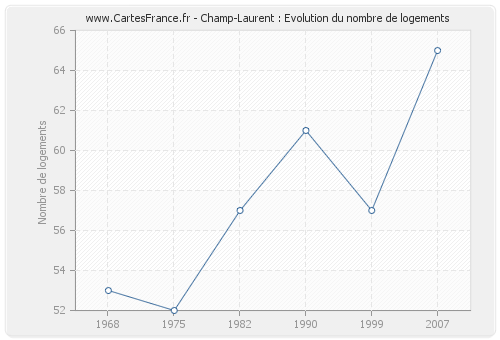 Champ-Laurent : Evolution du nombre de logements