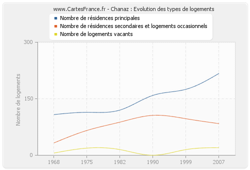 Chanaz : Evolution des types de logements