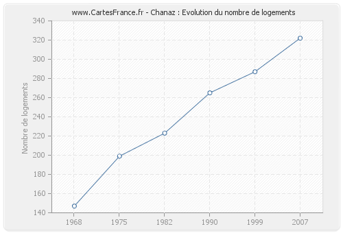 Chanaz : Evolution du nombre de logements