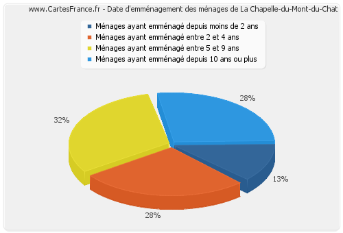 Date d'emménagement des ménages de La Chapelle-du-Mont-du-Chat