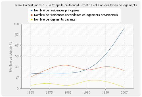 La Chapelle-du-Mont-du-Chat : Evolution des types de logements
