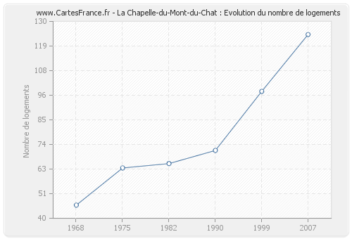 La Chapelle-du-Mont-du-Chat : Evolution du nombre de logements