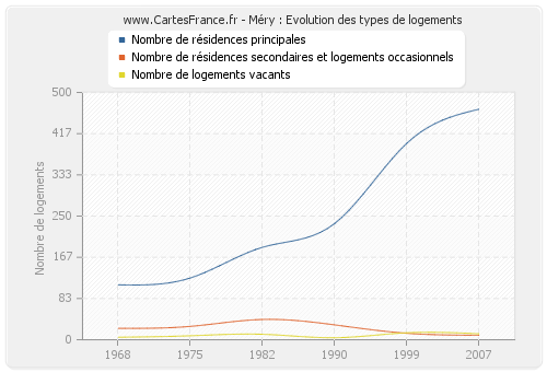 Méry : Evolution des types de logements