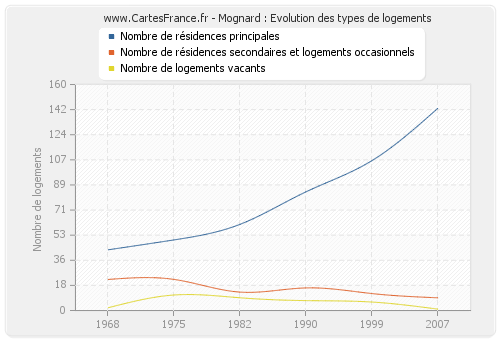 Mognard : Evolution des types de logements
