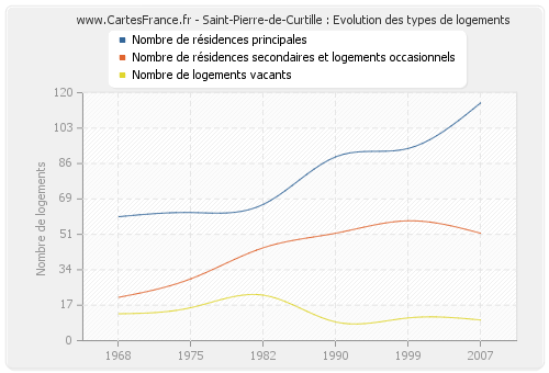 Saint-Pierre-de-Curtille : Evolution des types de logements