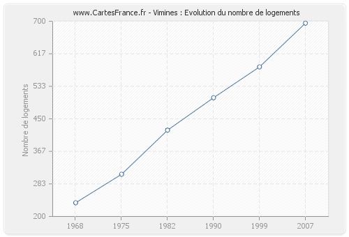 Vimines : Evolution du nombre de logements