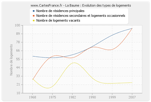 La Baume : Evolution des types de logements