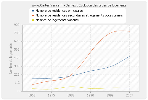 Bernex : Evolution des types de logements