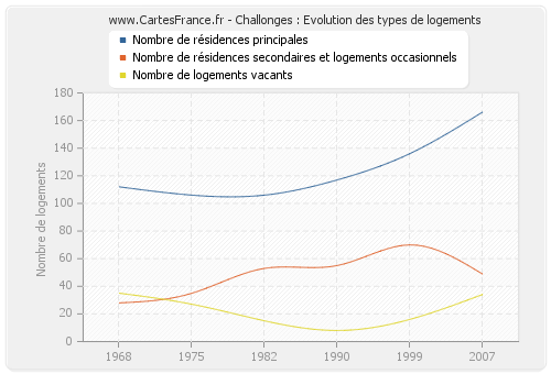 Challonges : Evolution des types de logements