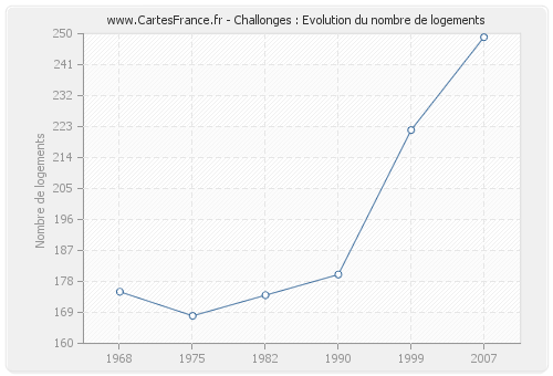 Challonges : Evolution du nombre de logements