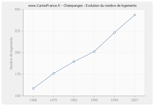 Champanges : Evolution du nombre de logements