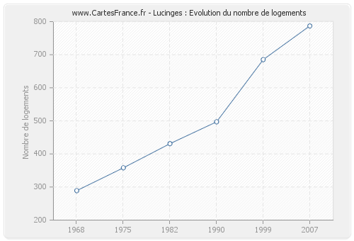 Lucinges : Evolution du nombre de logements
