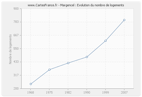 Margencel : Evolution du nombre de logements