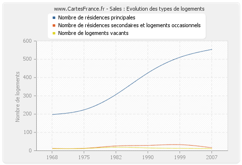 Sales : Evolution des types de logements