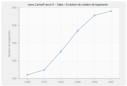 Sales : Evolution du nombre de logements