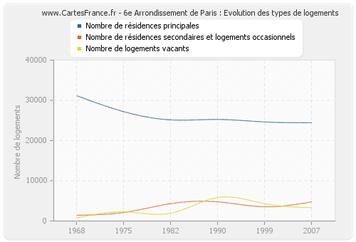 6e Arrondissement de Paris : Evolution des types de logements