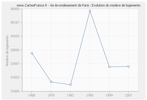 6e Arrondissement de Paris : Evolution du nombre de logements