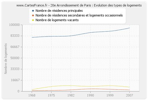 20e Arrondissement de Paris : Evolution des types de logements