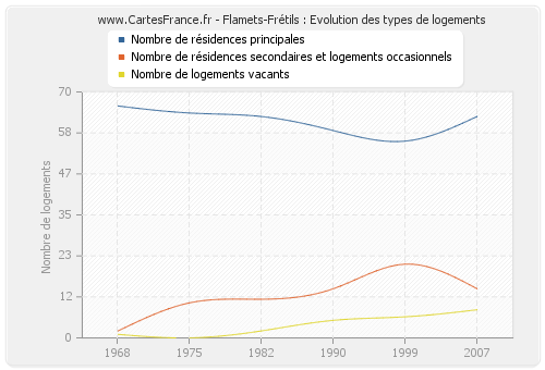 Flamets-Frétils : Evolution des types de logements