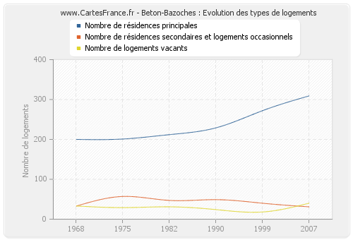 Beton-Bazoches : Evolution des types de logements
