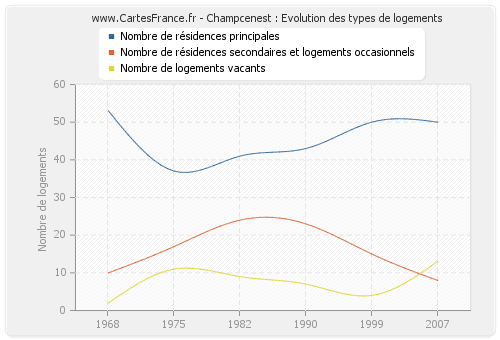 Champcenest : Evolution des types de logements