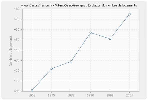 Villiers-Saint-Georges : Evolution du nombre de logements
